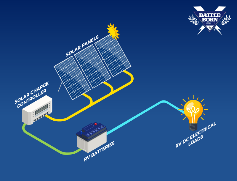 RV solar panels diagram
