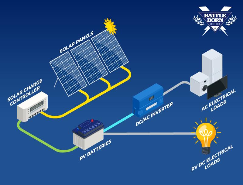 RV solar panels with inverter diagram