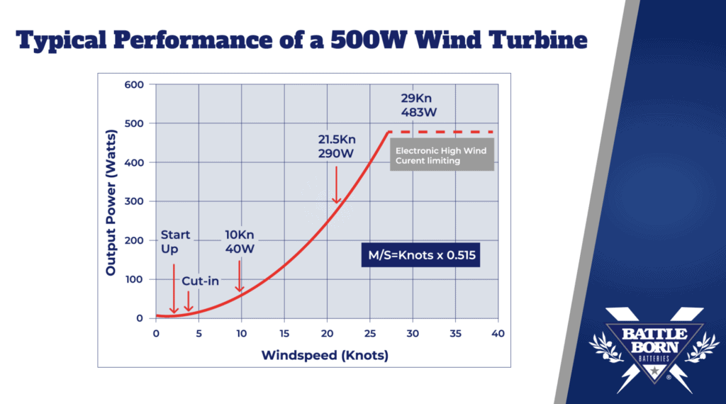 typical performance of a 500W wind turbine output power and windspeed diagram