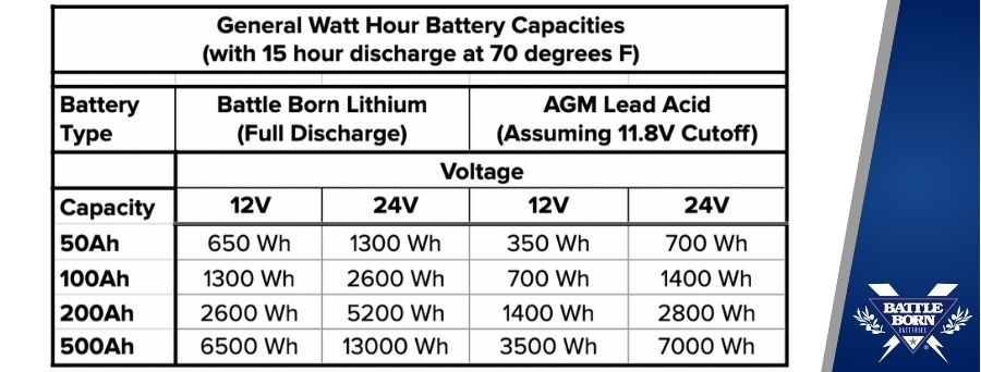 amp hour to watt hour conversion chart graphic